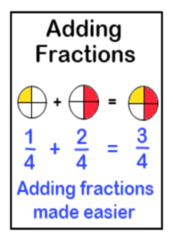 Printable fraction addition worksheets and lessons with like denominators as well as unlike denominators.