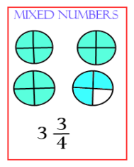 What are mixed numbers, how to represent them and add, subtract, multiply and divide mixed numbers.
